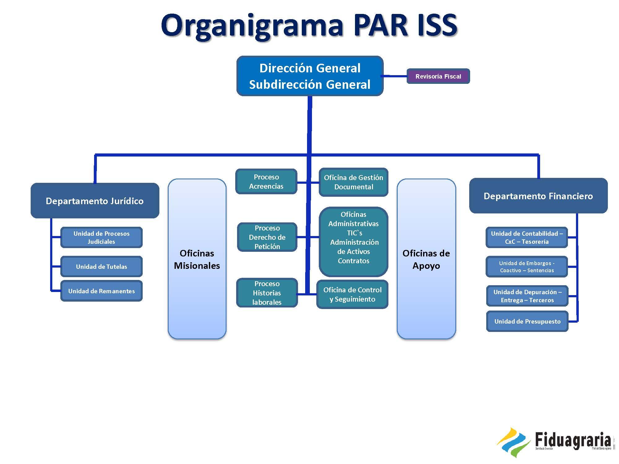Organigrama P.A.R.I.S.S